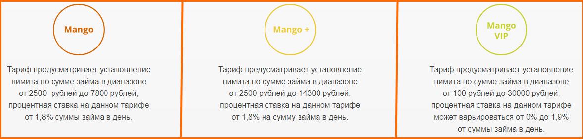 Тарифы МФО Мангомани