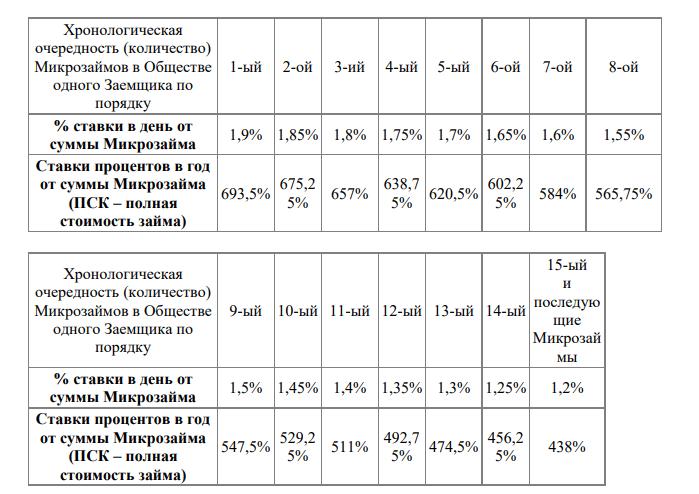 Процентная ставка для заемщиков