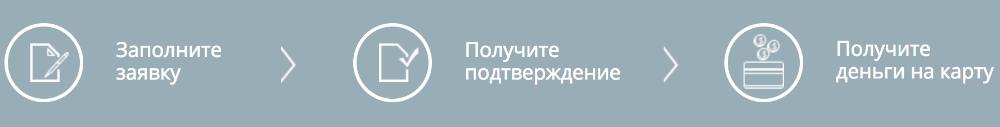 Взять займ в Займоград