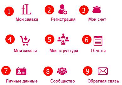 Возможности и функции онлайн-кабинета Faberlic